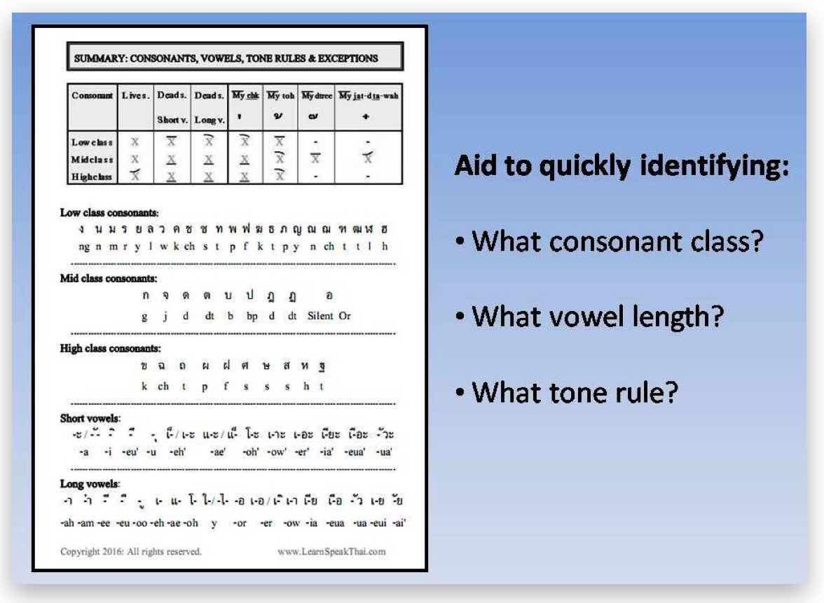 read-write-speak-thai-pdf-quick-guide-printout